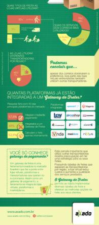 Pesquisa mostra um panorama sobre o frete no e-commerce brasileiro